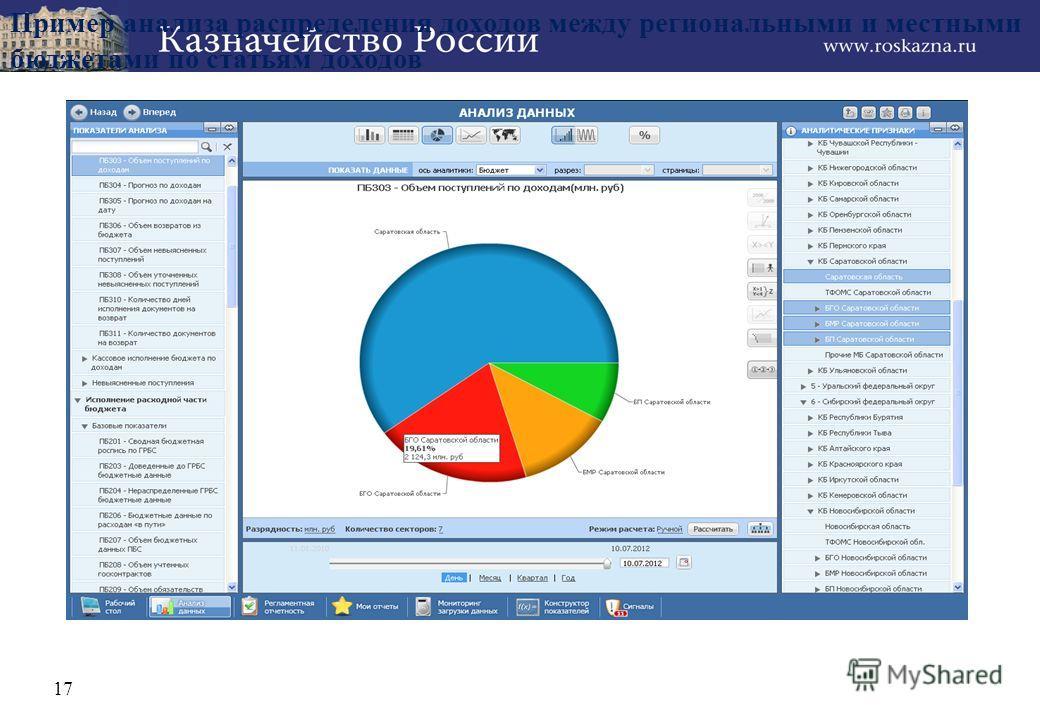 Пример анализа распределения доходов между региональными и местными бюджетами по статьям доходов 17