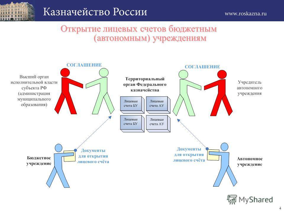4 Открытие лицевых счетов бюджетным (автономным) учреждениям Открытие лицевых счетов бюджетным (автономным) учреждениям