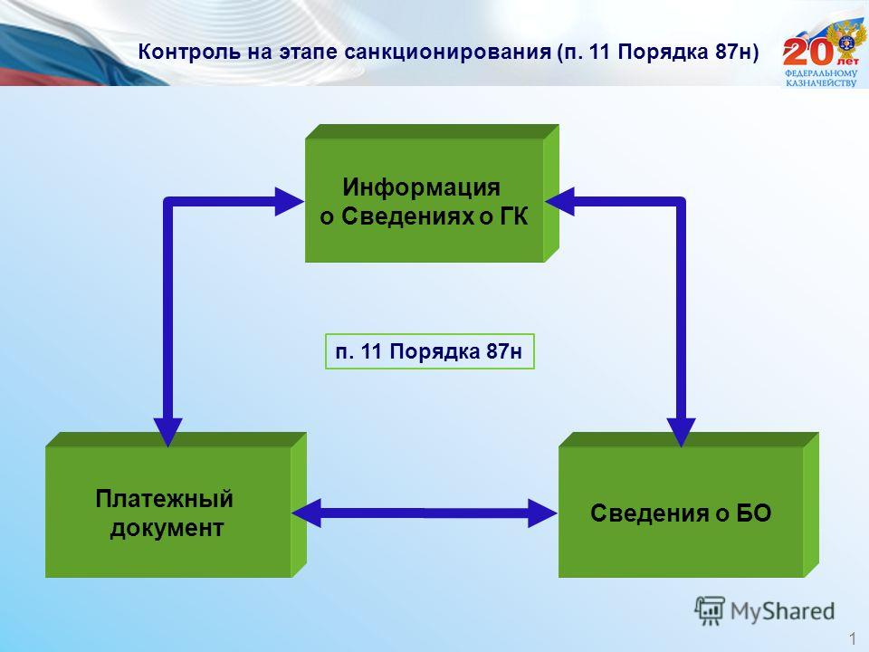 Контроль на этапе санкционирования (п. 11 Порядка 87н) Информация о Сведениях о ГК Платежный документ Сведения о БО п. 11 Порядка 87н 1