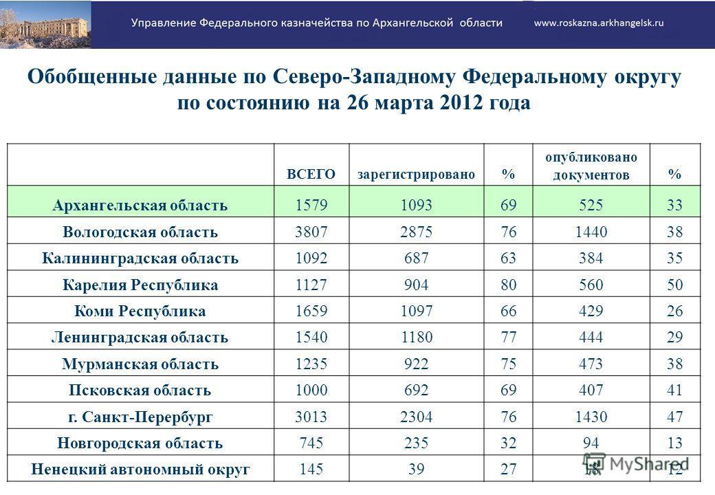 Обобщенные данные по Северо-Западному Федеральному округу по состоянию на 26 марта 2012 года ВСЕГОзарегистрировано% опубликовано документов% Архангельская область157910936952533 Вологодская область3807287576144038 Калининградская область1092687633843