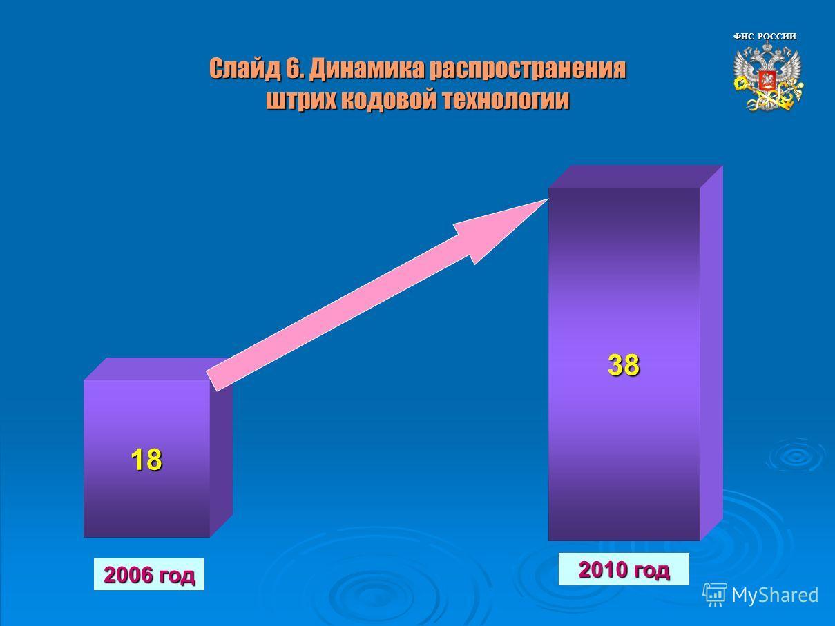 Слайд 6. Динамика распространения штрих кодовой технологии 18 38 2006 год 2010 год