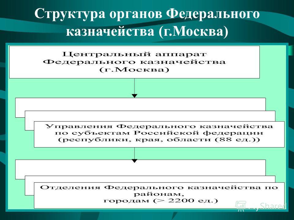 Структура органов Федерального казначейства (г.Москва)
