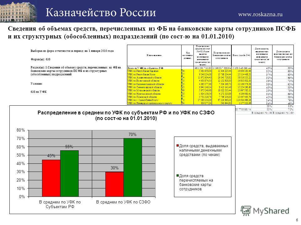 Сведения об объемах средств, перечисленных из ФБ на банковские карты сотрудников ПСФБ и их структурных (обособленных) подразделений (по сост-ю на 01.01.2010) 6 Выборка из форм отчетности за период: на 1 января 2010 года Форма(ы): 638 Раздел(ы): 1.Све