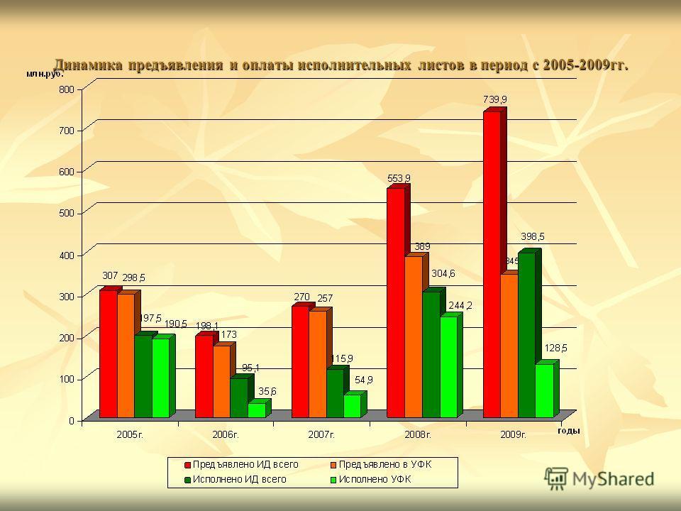 Динамика предъявления и оплаты исполнительных листов в период с 2005-2009гг.
