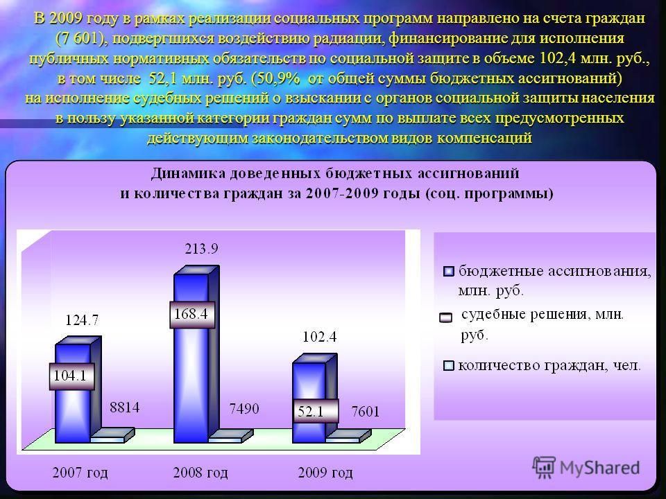 В 2009 году в рамках реализации социальных программ направлено на счета граждан (7 601), подвергшихся воздействию радиации, финансирование для исполнения публичных нормативных обязательств по социальной защите в объеме 102,4 млн. руб., в том числе 52