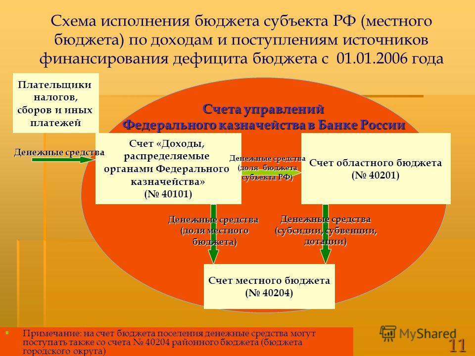 Схема исполнения бюджета
