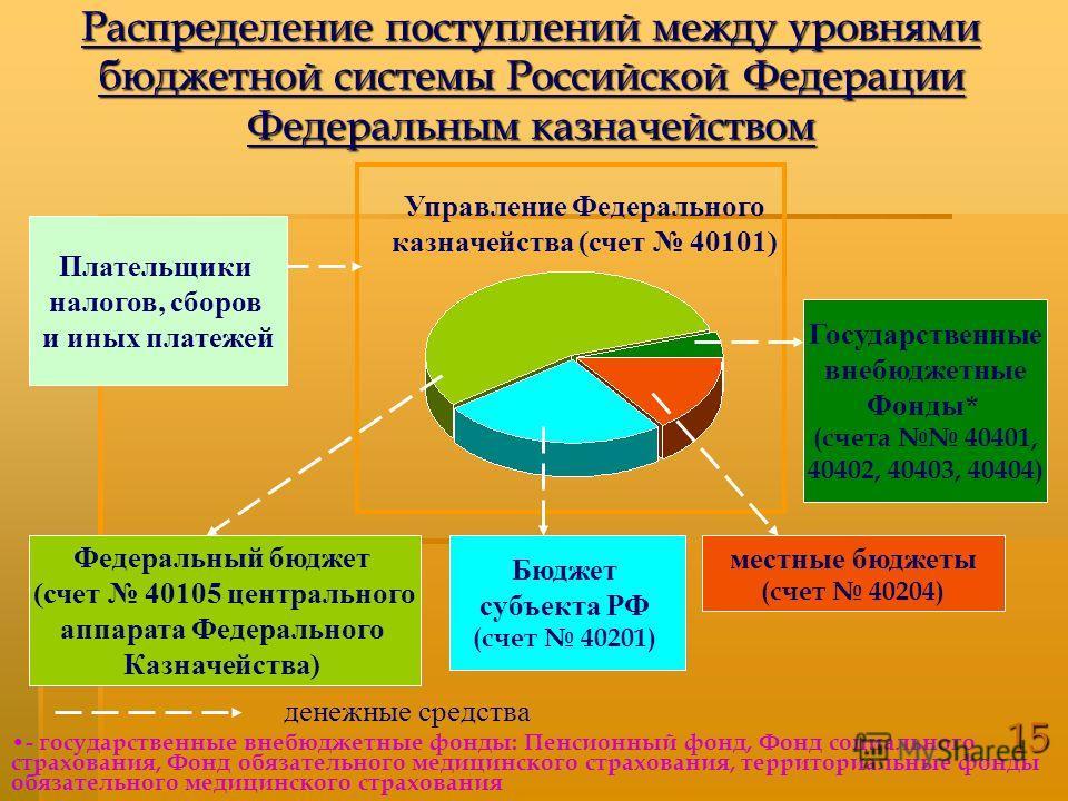 Бюджет субъекта РФ (счет 40201) местные бюджеты (счет 40204) Управление Федерального казначейства (счет 40101) Распределение поступлений между уровнями бюджетной системы Российской Федерации Федеральным казначейством Плательщики налогов, сборов и ины