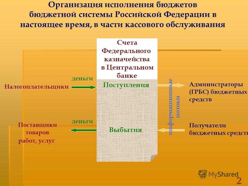 Счета Федерального казначейства в Центральном банке Администраторы (ГРБС) бюджетных средств Получатели бюджетных средств деньги Организация исполнения бюджетов бюджетной системы Российской Федерации в настоящее время, в части кассового обслуживания П