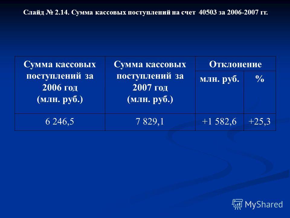 Слайд 2.14. Сумма кассовых поступлений на счет 40503 за 2006-2007 гг. Сумма кассовых поступлений за 2006 год (млн. руб.) Сумма кассовых поступлений за 2007 год (млн. руб.) Отклонение млн. руб.% 6 246,57 829,1+1 582,6+25,3