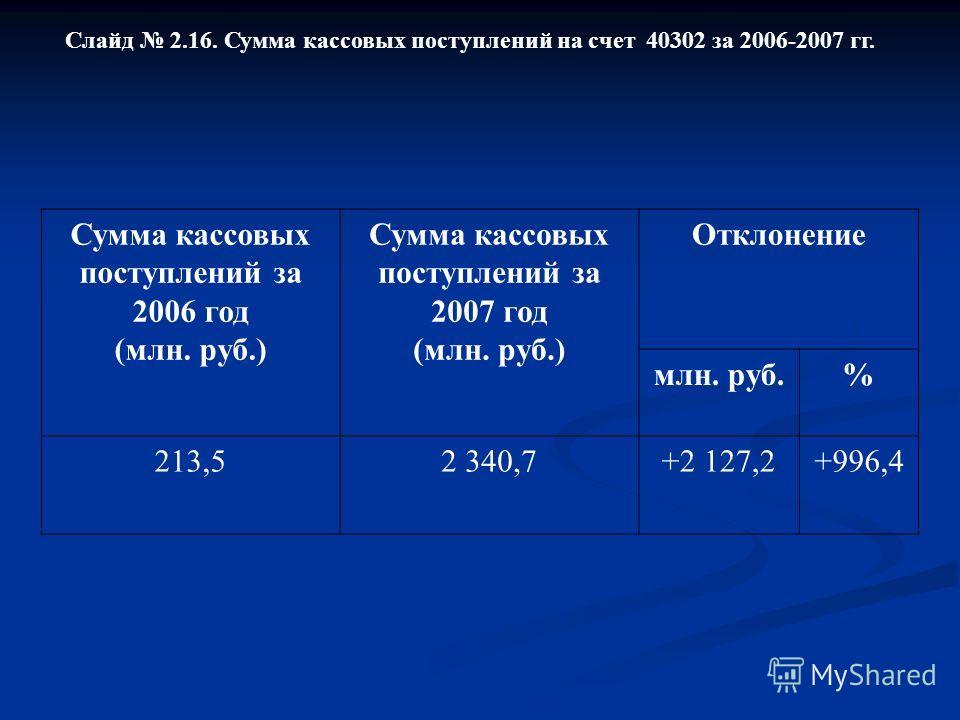 Слайд 2.16. Сумма кассовых поступлений на счет 40302 за 2006-2007 гг. Сумма кассовых поступлений за 2006 год (млн. руб.) Сумма кассовых поступлений за 2007 год (млн. руб.) Отклонение млн. руб.% 213,52 340,7+2 127,2+996,4