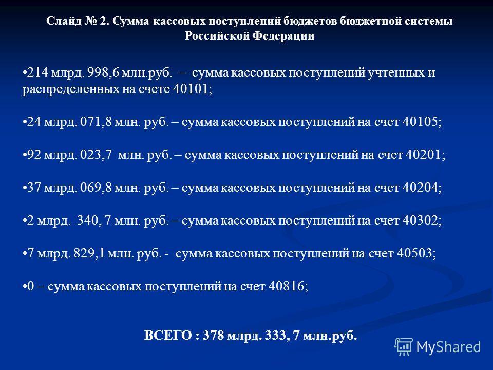 Слайд 2. Сумма кассовых поступлений бюджетов бюджетной системы Российской Федерации 214 млрд. 998,6 млн.руб. – сумма кассовых поступлений учтенных и распределенных на счете 40101; 24 млрд. 071,8 млн. руб. – сумма кассовых поступлений на счет 40105; 9