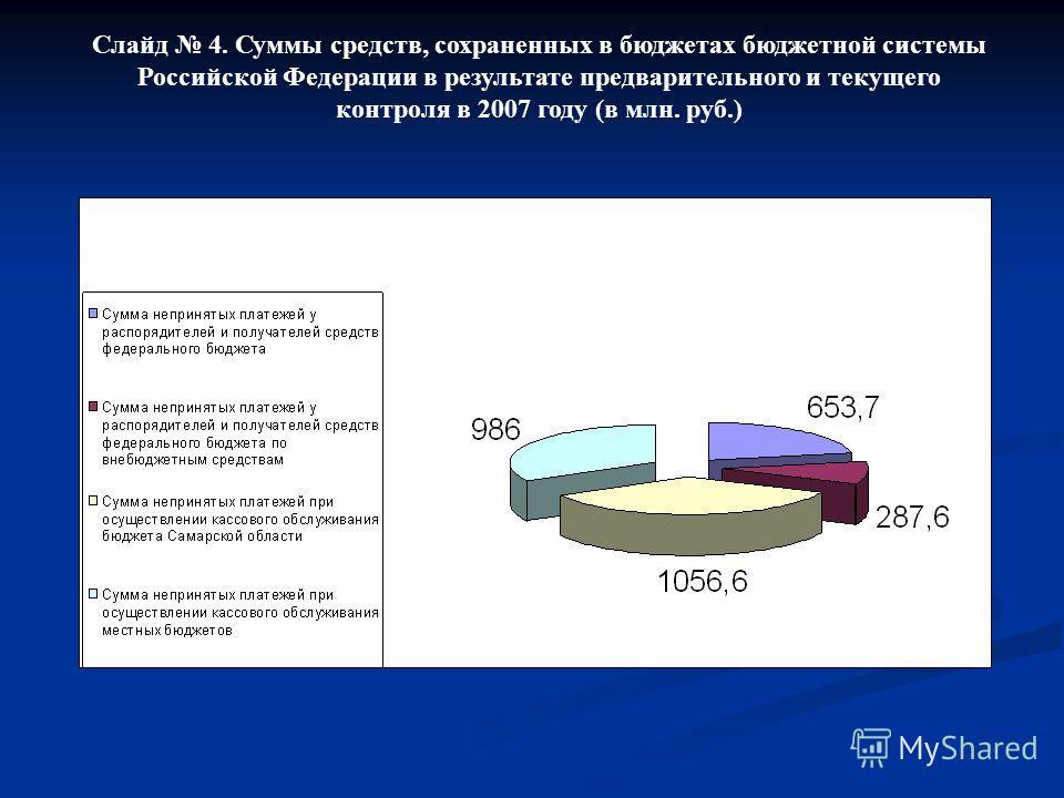 Слайд 4. Суммы средств, сохраненных в бюджетах бюджетной системы Российской Федерации в результате предварительного и текущего контроля в 2007 году (в млн. руб.)