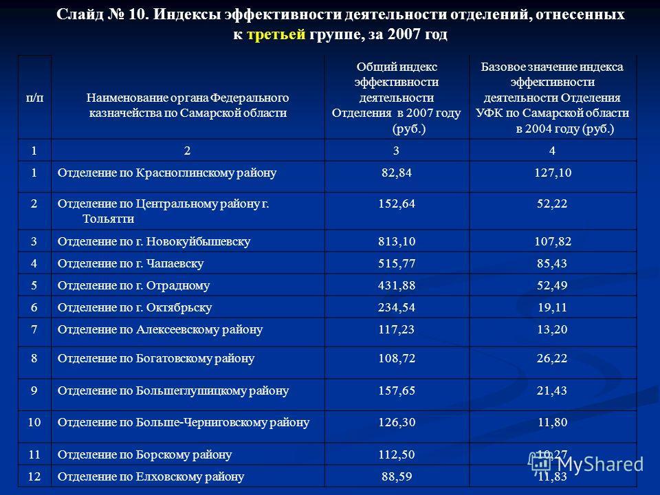 Слайд 10. Индексы эффективности деятельности отделений, отнесенных к третьей группе, за 2007 год п/п Наименование органа Федерального казначейства по Самарской области Общий индекс эффективности деятельности Отделения в 2007 году (руб.) Базовое значе