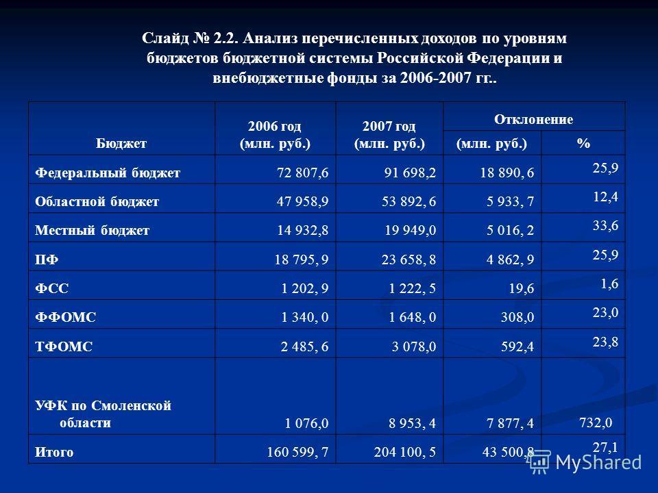 Слайд 2.2. Анализ перечисленных доходов по уровням бюджетов бюджетной системы Российской Федерации и внебюджетные фонды за 2006-2007 гг.. Бюджет 2006 год (млн. руб.) 2007 год (млн. руб.) Отклонение (млн. руб.) % Федеральный бюджет72 807,691 698,218 8