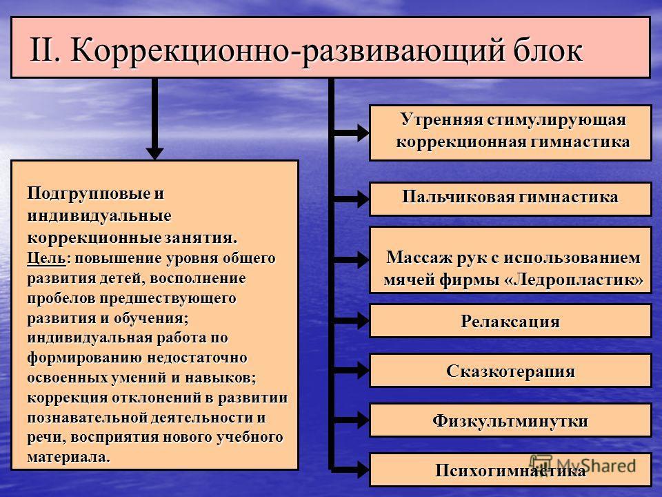 II. Коррекционно-развивающий блок II. Коррекционно-развивающий блок Подгрупповые и индивидуальные коррекционные занятия. Цель: повышение уровня общего развития детей, восполнение пробелов предшествующего развития и обучения; индивидуальная работа по