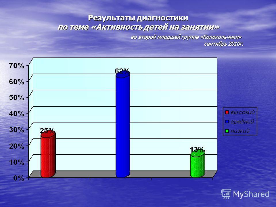 Результаты диагностики по теме «Активность детей на занятии» во второй младшей группе «Колокольчики» сентябрь 2010г.