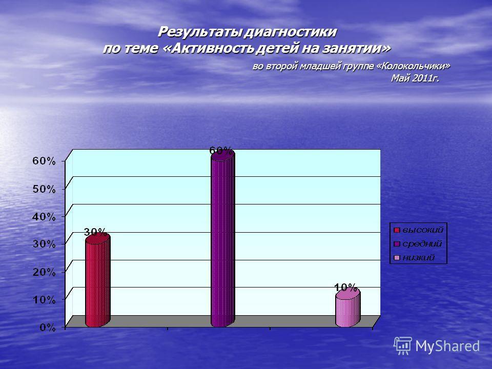 Результаты диагностики по теме «Активность детей на занятии» во второй младшей группе «Колокольчики» Май 2011г.