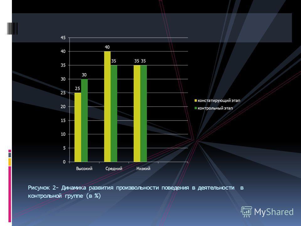 Рисунок 2- Динамика развития произвольности поведения в деятельности в контрольной группе (в %)