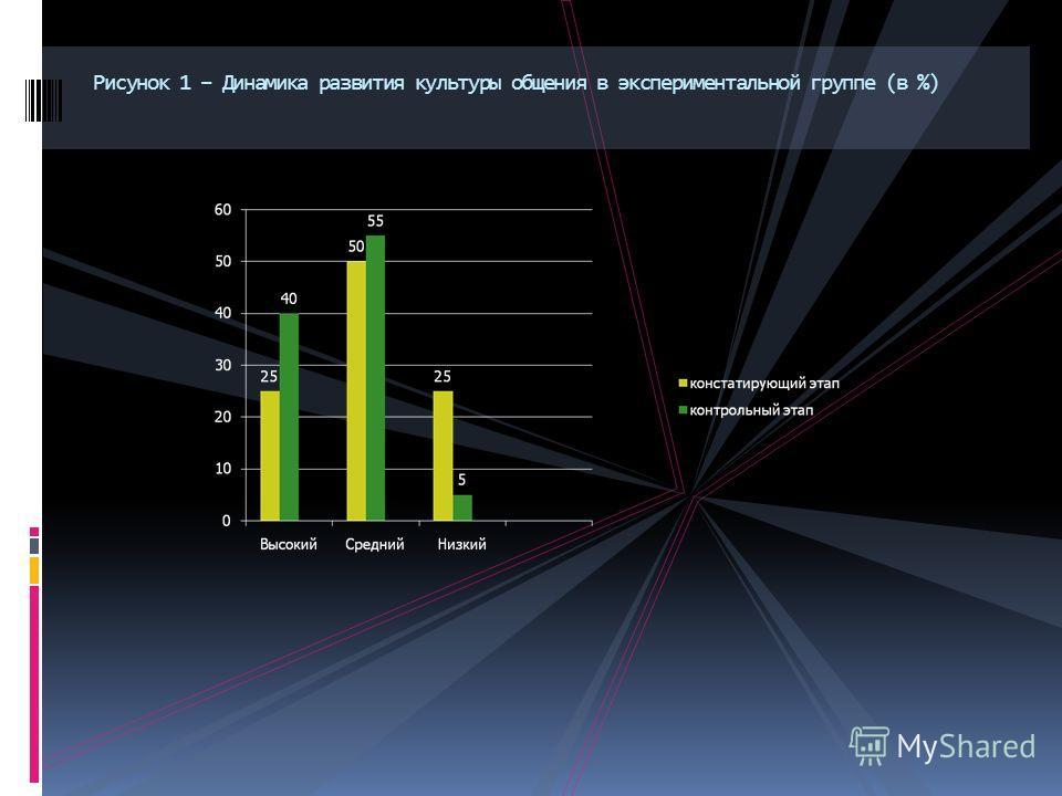Рисунок 1 – Динамика развития культуры общения в экспериментальной группе (в %)