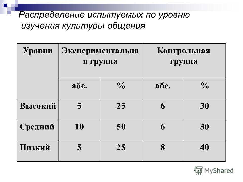 Распределение испытуемых по уровню изучения культуры общения УровниЭкспериментальна я группа Контрольная группа абс.% % Высокий525630 Средний1050630 Низкий525840