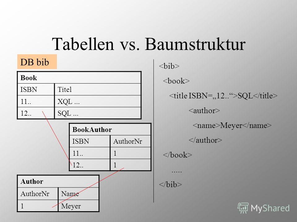 Tabellen vs. Baumstruktur DB bib SQL Meyer..... Book ISBNTitel 11..XQL... 12..SQL... BookAuthor ISBNAuthorNr 11..1 12..1 Author AuthorNrName 1Meyer