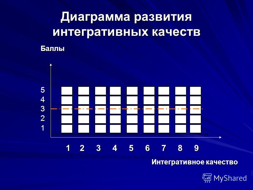 Диаграмма развития интегративных качеств Баллы54321 1 2 3 4 5 6 7 8 9 Интегративное качество