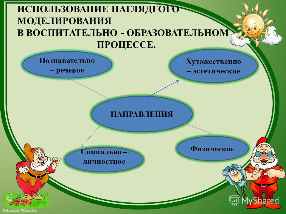 FokinaLida.75@mail.ru ИСПОЛЬЗОВАНИЕ НАГЛЯДГОГО МОДЕЛИРОВАНИЯ В ВОСПИТАТЕЛЬНО - ОБРАЗОВАТЕЛЬНОМ ПРОЦЕССЕ. НАПРАВЛЕНИЯ Художественно – эстетическое Физическое Познавательно – речевое Социально – личностное