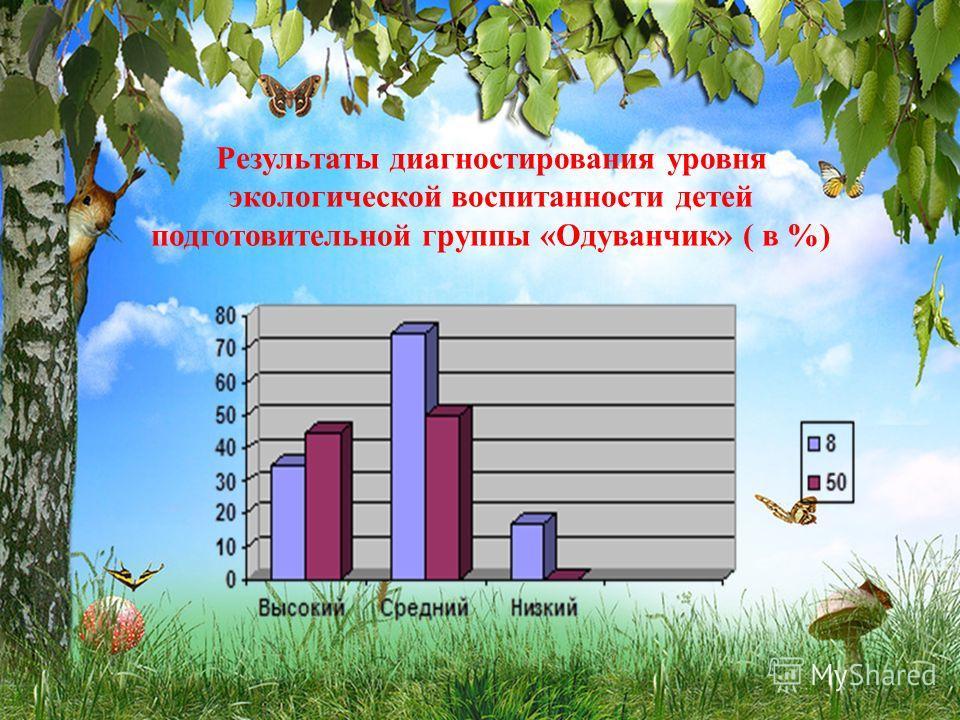 Результаты диагностирования уровня экологической воспитанности детей подготовительной группы «Одуванчик» ( в %)