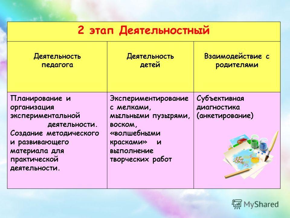2 этап Деятельностный Деятельность педагога Деятельность детей Взаимодействие с родителями Планирование и организация экспериментальной деятельности. Создание методического и развивающего материала для практической деятельности. Экспериментирование с