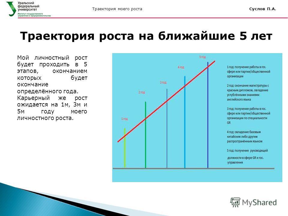 Траектория моего роста Суслов П.А. Мой личностный рост будет проходить в 5 этапов, окончанием которых будет окончание определённого года. Карьерный же рост ожидается на 1м, 3м и 5м году моего личностного роста. Траектория роста на ближайшие 5 лет