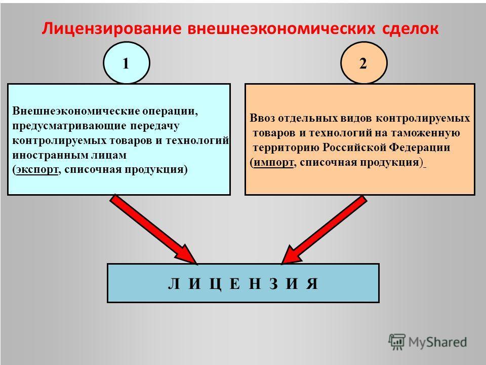 Внешнеэкономические операции, предусматривающие передачу контролируемых товаров и технологий иностранным лицам (экспорт, списочная продукция) Ввоз отдельных видов контролируемых товаров и технологий на таможенную территорию Российской Федерации (импо