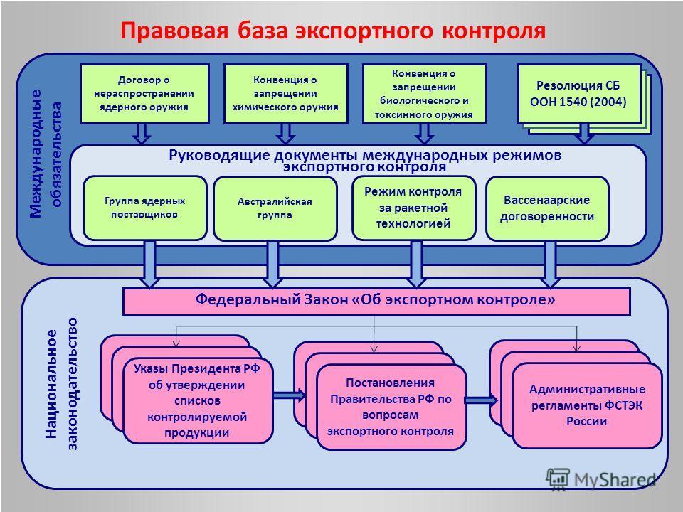 Правовая база экспортного контроля Международные обязательства Национальное законодательство Договор о нераспространении ядерного оружия Конвенция о запрещении химического оружия Конвенция о запрещении биологического и токсинного оружия Резолюция СБ