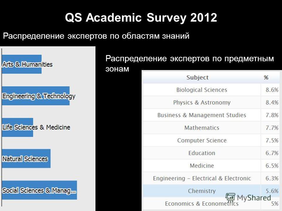QS Academic Survey 2012 Распределение экспертов по областям знаний Распределение экспертов по предметным зонам