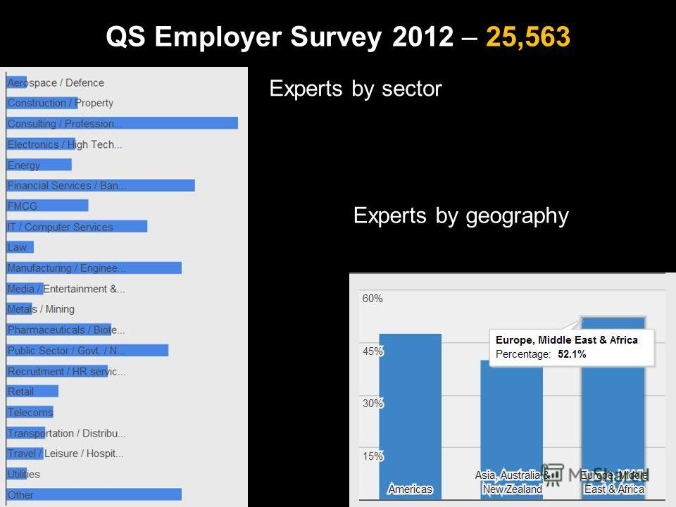 QS Employer Survey 2012 – 25,563 Experts by sector Experts by geography