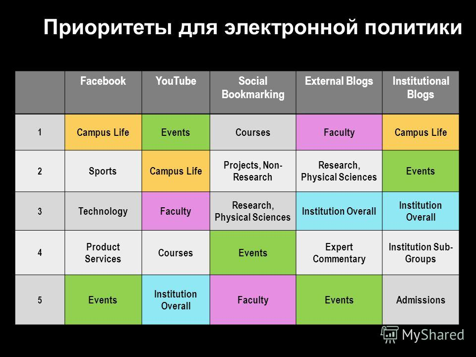 FacebookYouTubeSocial Bookmarking External BlogsInstitutional Blogs 1 Campus LifeEventsCoursesFacultyCampus Life 2 SportsCampus Life Projects, Non- Research Research, Physical Sciences Events 3 TechnologyFaculty Research, Physical Sciences Institutio