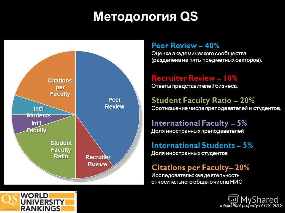 Методология QS Peer Review – 40% Оценка академического сообщества ( разделена на пять предметных секторов ). Recruiter Review – 10% Ответы представителей бизнеса. International Faculty – 5% Доля иностранных преподавателей International Students – 5%