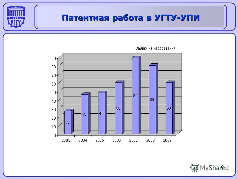 Патентная работа в УГТУ-УПИ 10