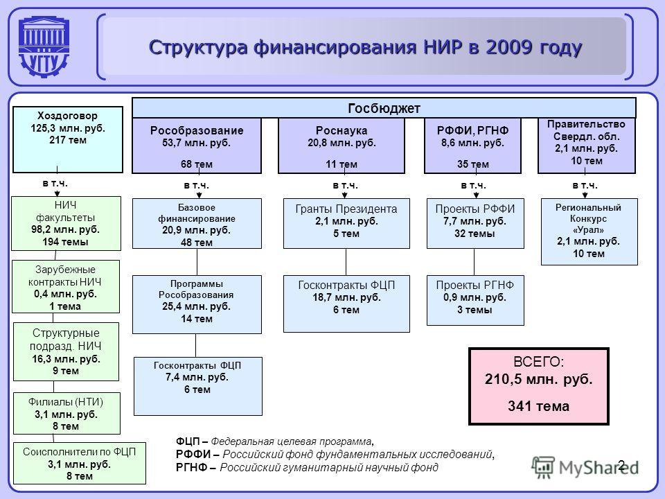 Структура финансирования НИР в 2009 году 2 Хоздоговор 125,3 млн. руб. 217 тем Рособразование 53,7 млн. руб. 68 тем Роснаука 20,8 млн. руб. 11 тем РФФИ, РГНФ 8,6 млн. руб. 35 тем Правительство Свердл. обл. 2,1 млн. руб. 10 тем Госбюджет НИЧ факультеты