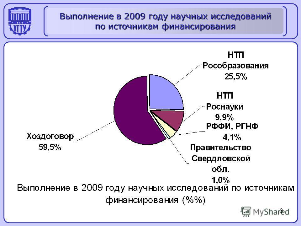 3 Выполнение в 2009 году научных исследований по источникам финансирования