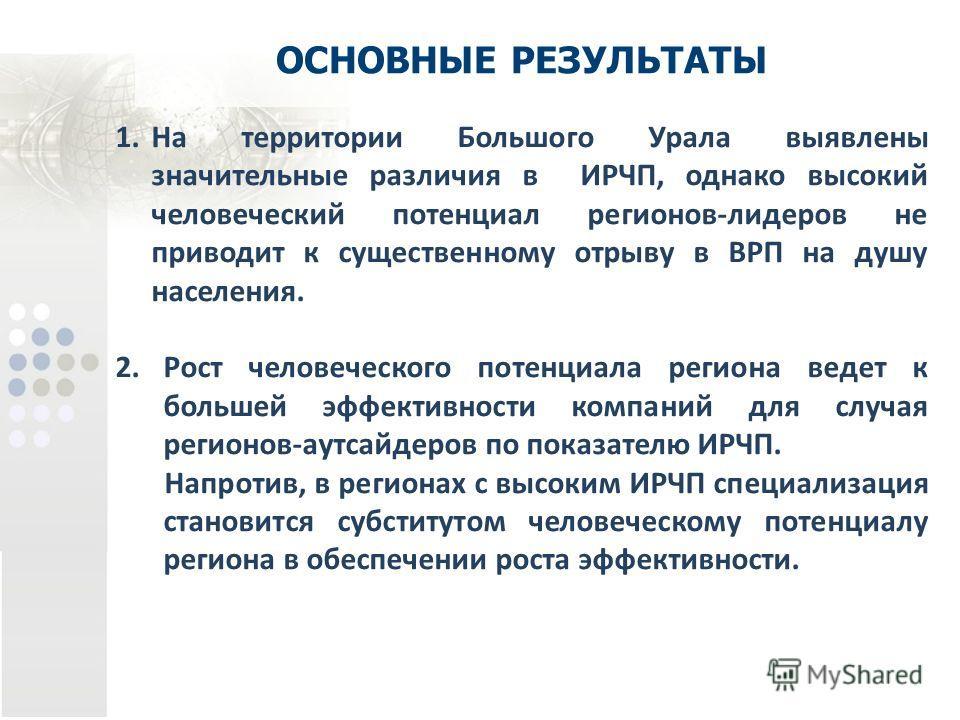 ОСНОВНЫЕ РЕЗУЛЬТАТЫ 1.На территории Большого Урала выявлены значительные различия в ИРЧП, однако высокий человеческий потенциал регионов-лидеров не приводит к существенному отрыву в ВРП на душу населения. 2.Рост человеческого потенциала региона ведет