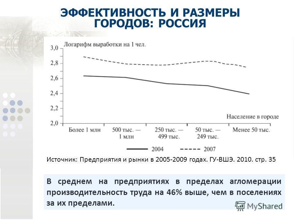 ЭФФЕКТИВНОСТЬ И РАЗМЕРЫ ГОРОДОВ: РОССИЯ Источник: Предприятия и рынки в 2005-2009 годах. ГУ-ВШЭ. 2010. стр. 35 В среднем на предприятиях в пределах агломерации производительность труда на 46% выше, чем в поселениях за их пределами.