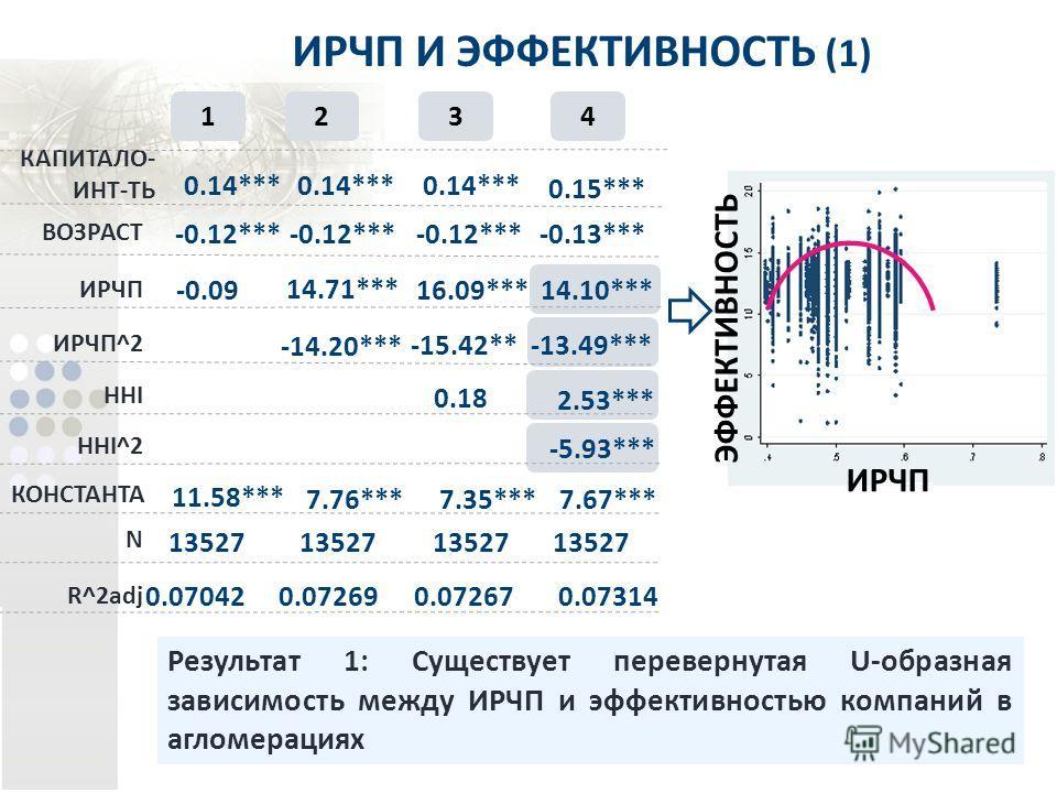 HHI КОНСТАНТА HHI^2 N R^2adj КАПИТАЛО- ИНТ-ТЬ ВОЗРАСТ ИРЧП ИРЧП^2 ИРЧП И ЭФФЕКТИВНОСТЬ (1) Результат 1: Существует перевернутая U-образная зависимость между ИРЧП и эффективностью компаний в агломерациях 0.14*** -0.12*** -0.09 11.58*** 13527 0.07042 1