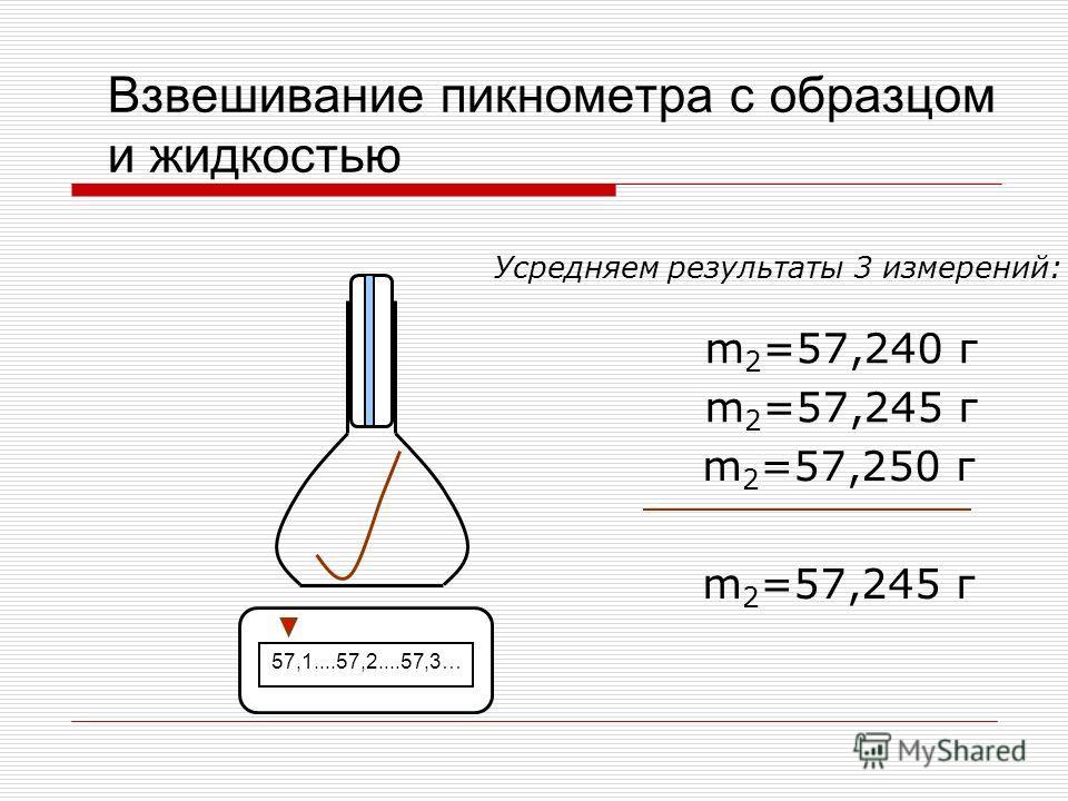 Взвешивание пикнометра с образцом и жидкостью 57,1....57,2....57,3… m 2 =57,250 г m 2 =57,240 г m 2 =57,245 г Усредняем результаты 3 измерений: m 2 =57,245 г