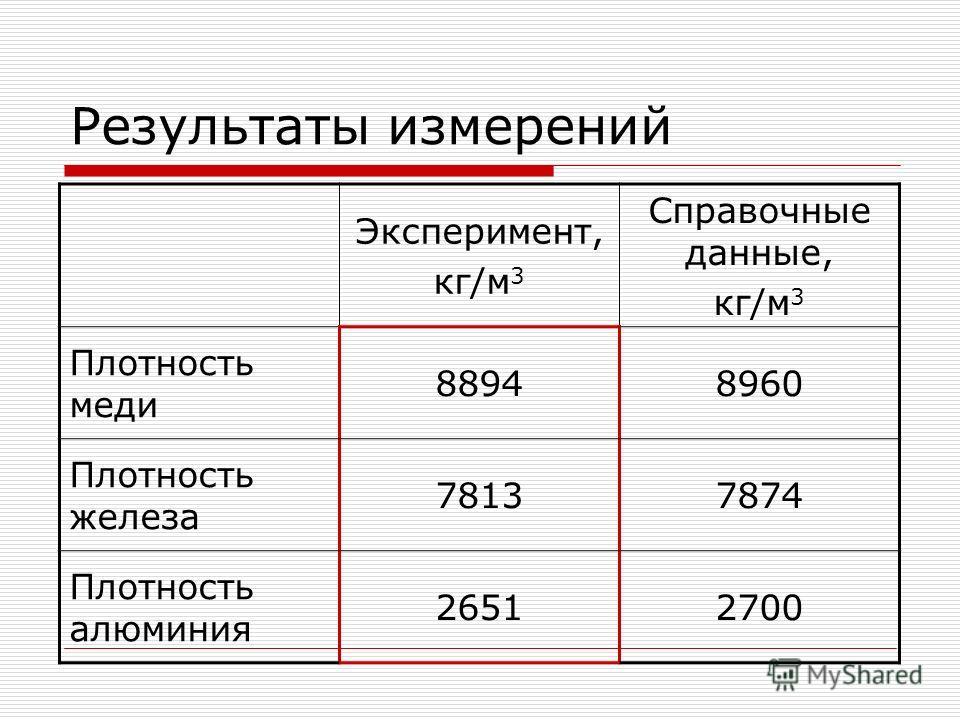 Результаты измерений Эксперимент, кг/м 3 Справочные данные, кг/м 3 Плотность меди 88948960 Плотность железа 78137874 Плотность алюминия 26512700