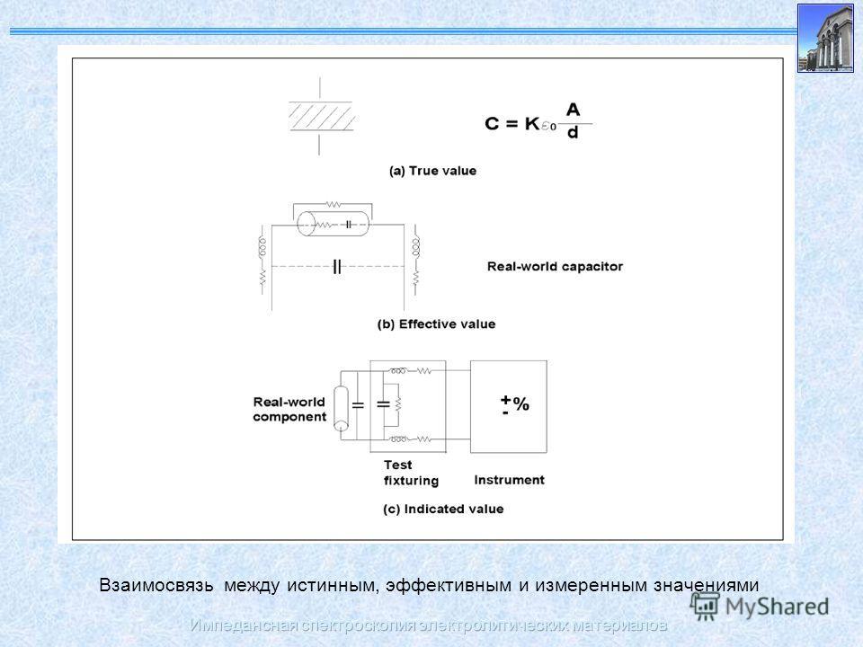 Импедансная спектроскопия электролитических материалов Взаимосвязь между истинным, эффективным и измеренным значениями