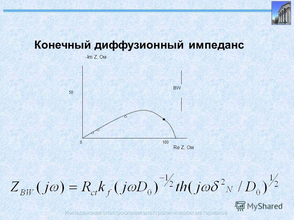 Импедансная спектроскопия электролитических материалов Конечный диффузионный импеданс 0 Re Z, Ом -Im Z, Ом 100 50 BW