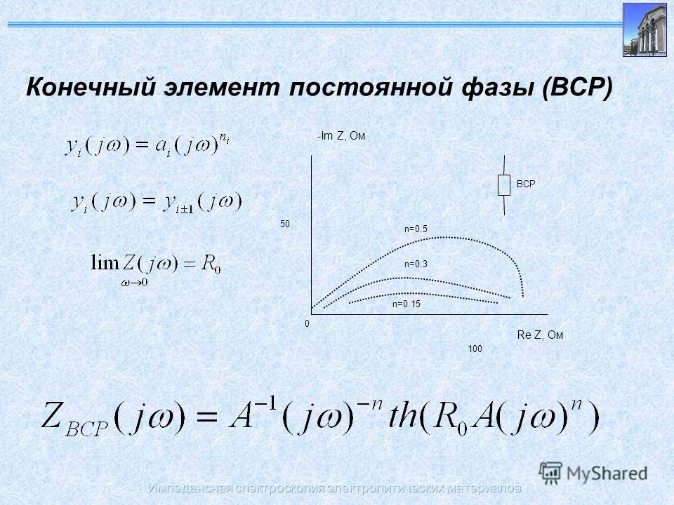 Импедансная спектроскопия электролитических материалов Конечный элемент постоянной фазы (ВСР) 50 0 n=0.15 n=0.3 100 Re Z, Ом -Im Z, Ом ВСР n=0.5