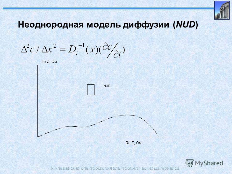 Импедансная спектроскопия электролитических материалов Неоднородная модель диффузии (NUD) -Im Z, Ом Re Z, Ом NUD