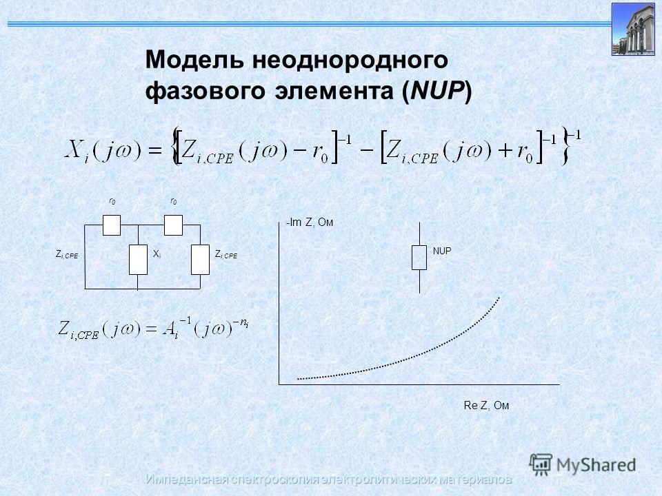 Импедансная спектроскопия электролитических материалов Модель неоднородного фазового элемента (NUР) Z i,CPE r0r0 r0r0 XiXi -Im Z, Ом Re Z, Ом NUР