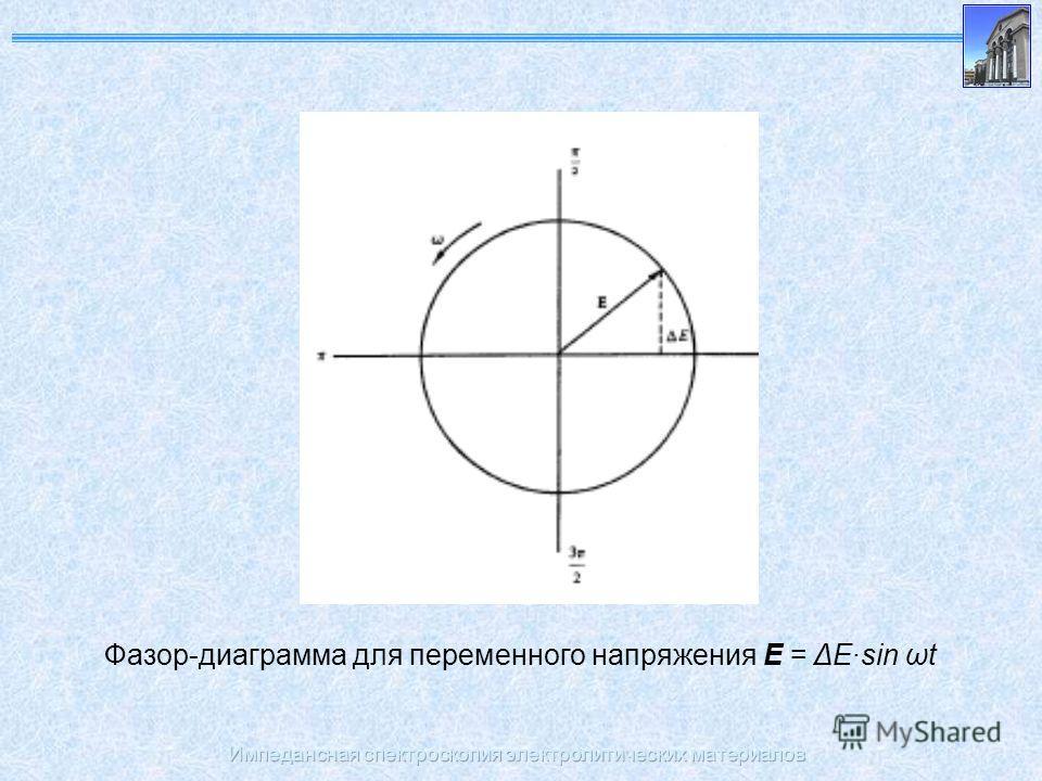 Импедансная спектроскопия электролитических материалов Фазор-диаграмма для переменного напряжения E = ΔE·sin ωt